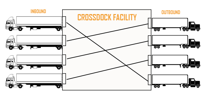 CROSSDOCK FACILITY